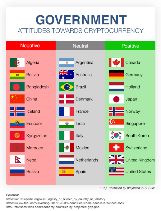 bitcoin in algeria