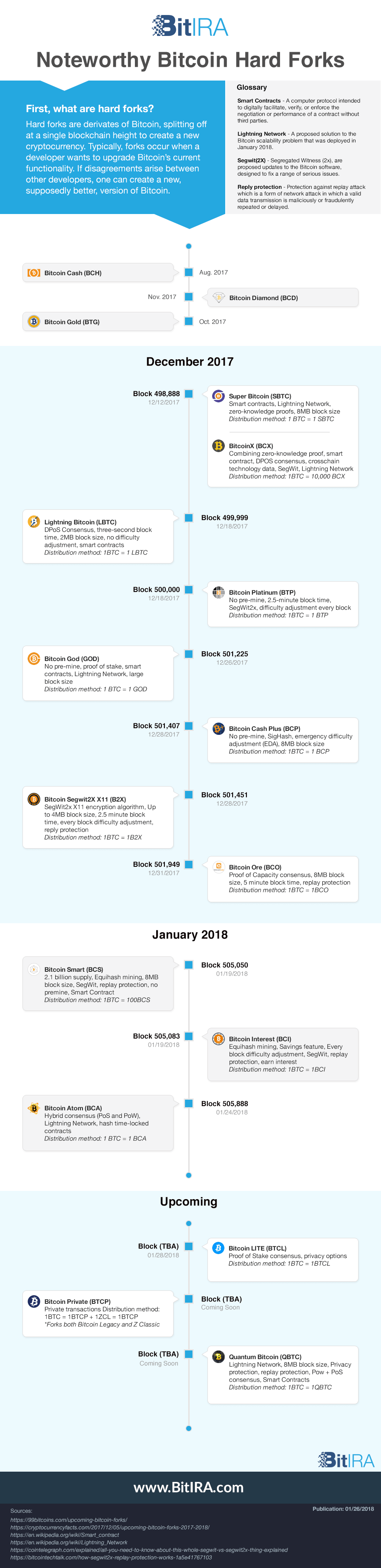 Bitcoin Hard Fork Timeline 2018 Upcoming