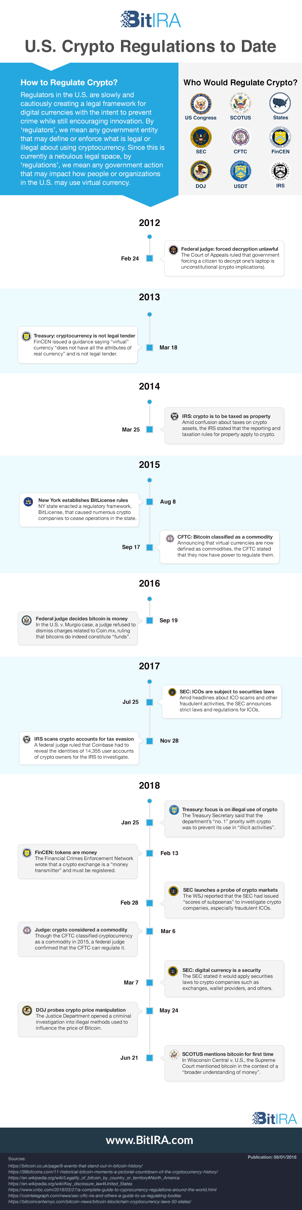 US cryptocurrency regulations timeline