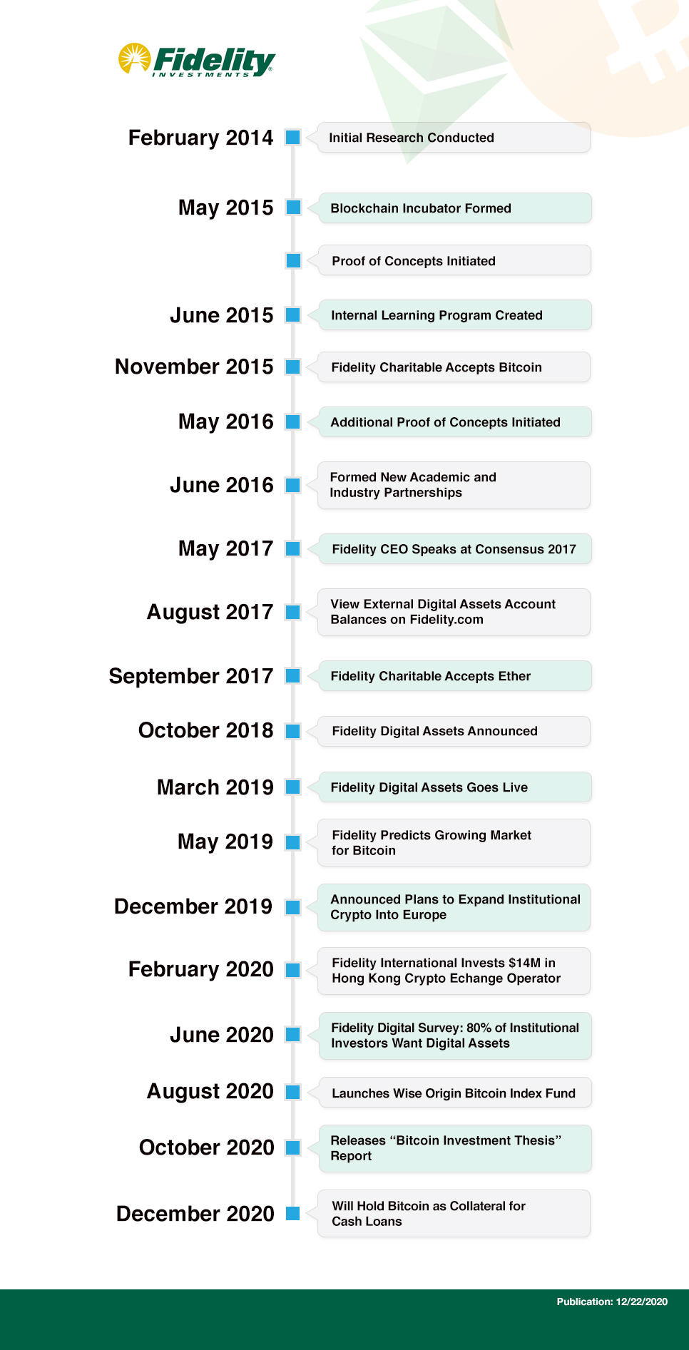 Fidelity Investments and Bitcoin Cryptocurrency Adoption Timeline