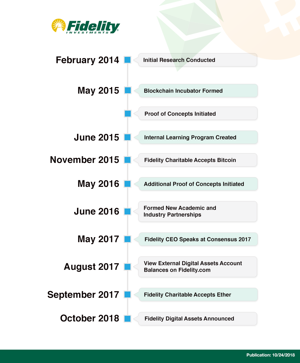 Fidelity BTC timeline