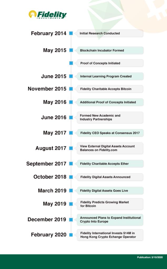 Fidelity Timeline