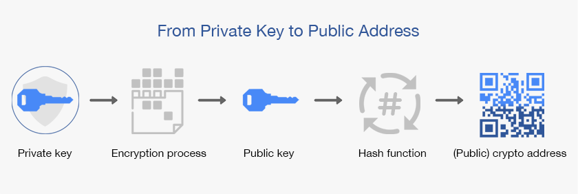 Private key to public key to crypto address