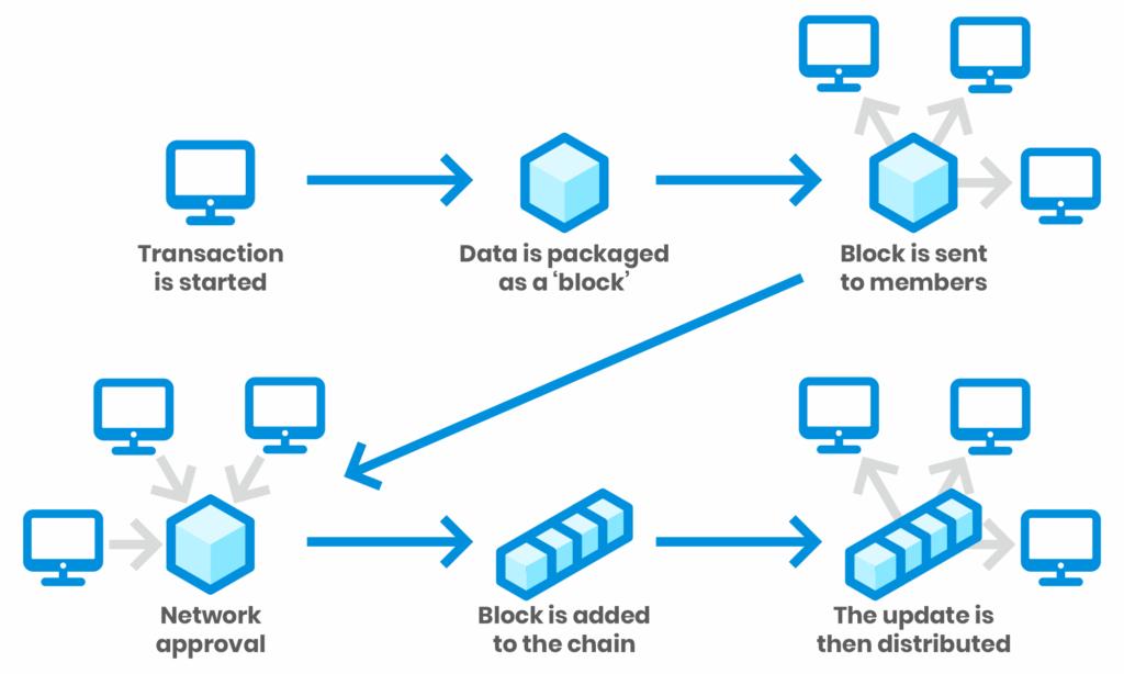 what ic blockchain image