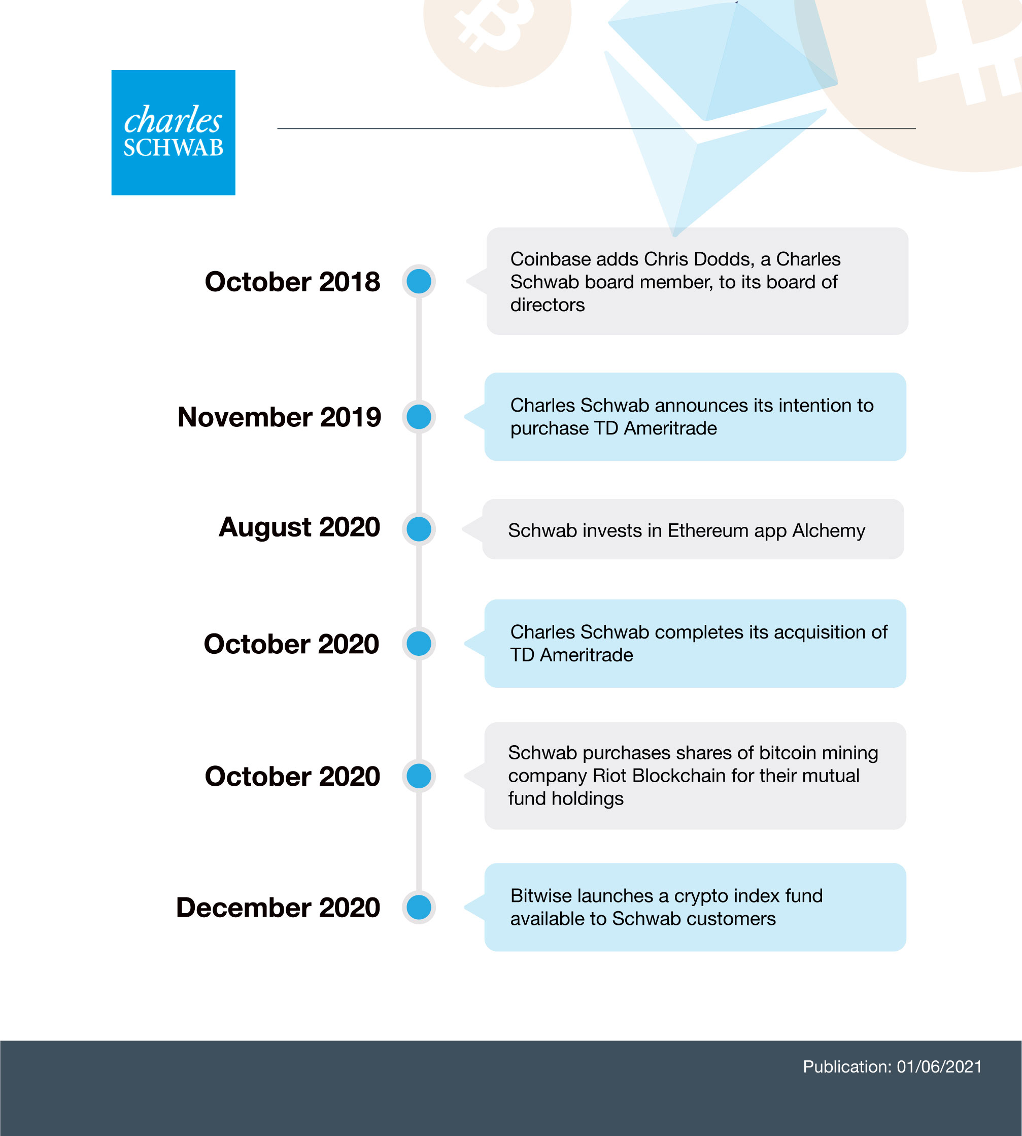 Charles Schwab and Bitcoin: Timeline