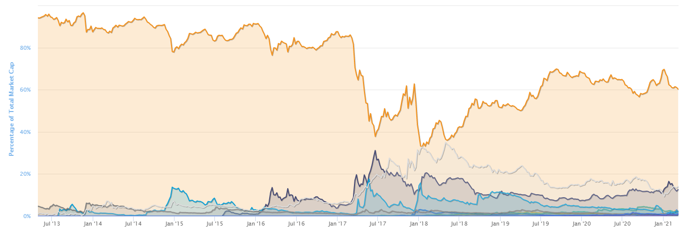 altcoin dominance percentage chart