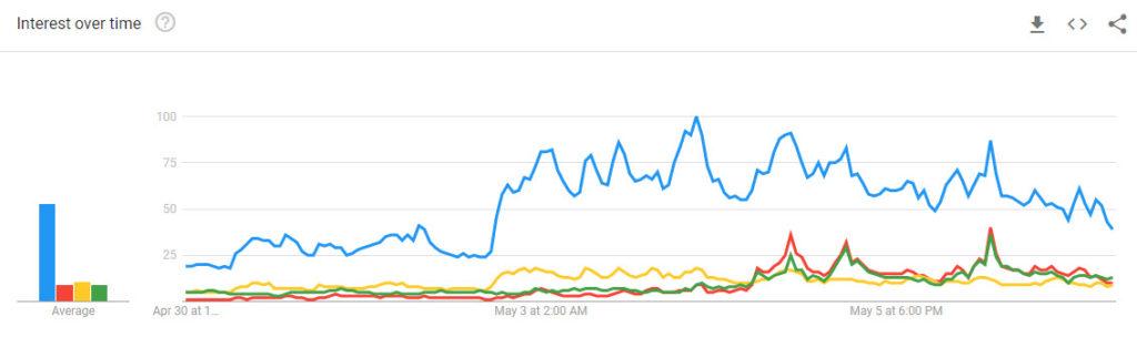 Ethereum vs Ethereum Classic: Google Trends