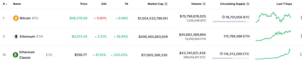 Bitcoin, Ethereum and Ethereum Classic