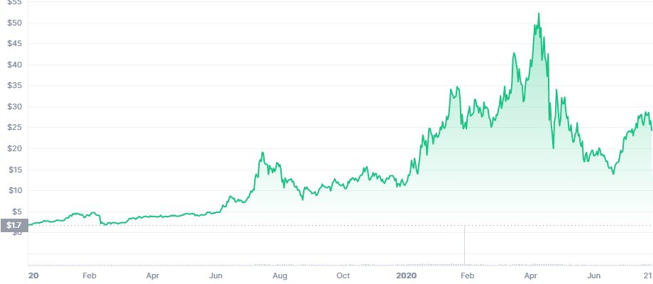 LINK price growth January 2020 to August 2021